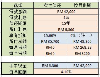 PTPTN贷款:是应该一次性还完?还是按月供期?